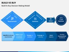 Build Vs Buy PPT Slide 12