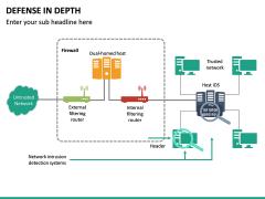 Defense in Depth PPT Slide 26