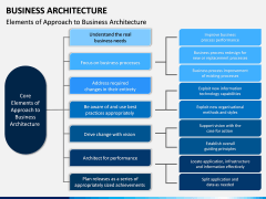 Business Architecture PPT Slide 3