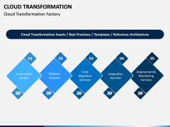 Cloud Transformation PPT Slide 7