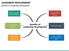 Leadership Development PPT Slide 27