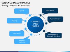 Evidence Based Practice PPT slide 1