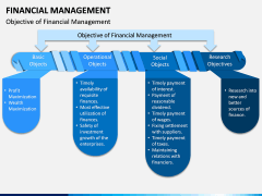 Financial Management PPT Slide 3