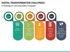 Digital Transformation Challenges PPT Slide 15