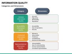 Information Quality PPT Slide 25