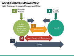 Water Resource Management PPT slide 22