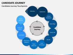 Candidate Journey PPT Slide 2