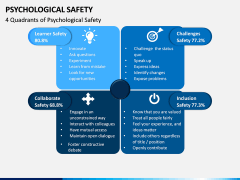 Psychological Safety PPT Slide 4