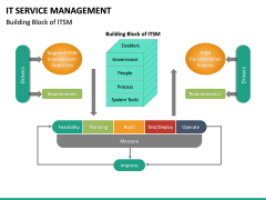 IT Service Management PPT slide 20