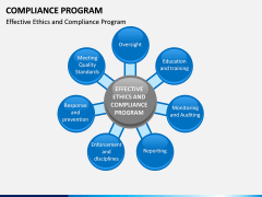 Compliance Program PPT Slide 6