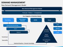 Demand Management PPT Slide 9