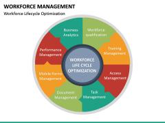 Workforce Management PPT Slide 20