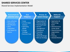 Shared Services Center PPT Slide 12