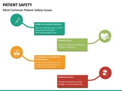 Patient Safety PPT Slide 28