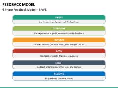 Feedback Model PPT Slide 28