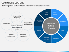 Corporate Culture PPT Slide 3