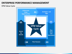 Enterprise Performance Management PPT slide 2