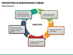 Operations and Maintenance PPT Slide 19