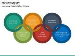 Patient Safety PPT Slide 24
