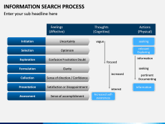 Information Search Process PPT Slide 7