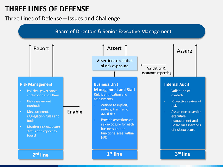 three lines of defense powerpoint template