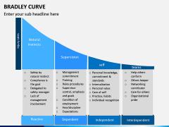 Bradley Curve PPT Slide 3