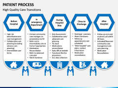 Patient Process PPT Slide 7