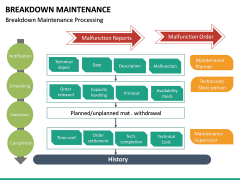 Breakdown Maintenance PPT Slide 30