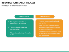 Information Search Process PPT Slide 14