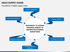 Agile Supply Chain PPT Slide 1