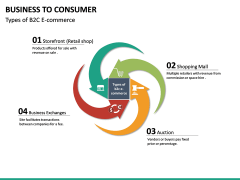 Business to Consumer PPT slide 19