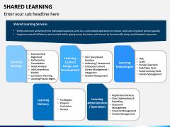 Shared Learning PPT Slide 11