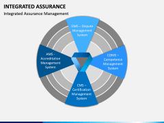 Integrated Assurance PPT Slide 2