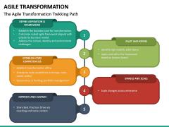 Agile Transformation PPT Slide 39