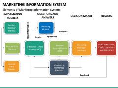 Marketing Information System PPT Slide 30