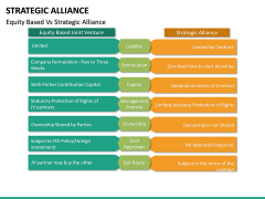 Strategic Alliance PPT Slide 34