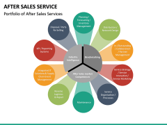 After Sales Service PPT slide 16