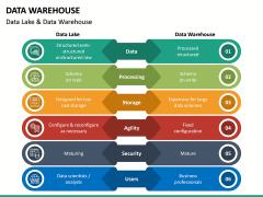 Data Warehouse PPT Slide 37