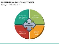 HR Competencies PPT Slide 29