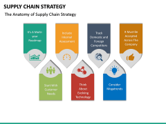 Supply Chain Strategy PPT Slide 20