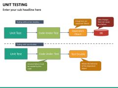 Unit Testing PPT Slide 25