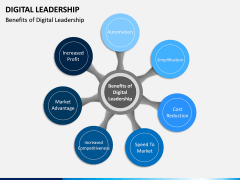 Digital Leadership PPT Slide 13