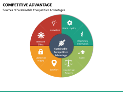 Competitive Advantage PPT Slide 37
