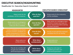 Executive Search (Headhunting) PPT Slide 32