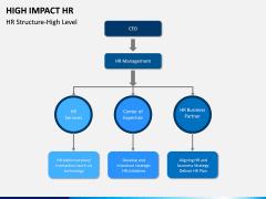 High Impact HR PPT Slide 6