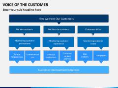 Voice of the Customer PPT Slide 17