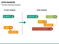 Open Banking PPT slide 36