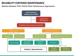 Reliability Centered Maintenance PPT Slide 24
