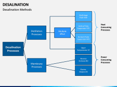 Desalination PPT Slide 7