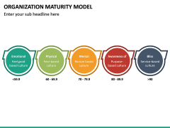 Organization Maturity Model PPT Slide 28